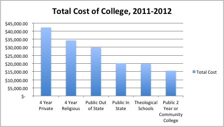 Total Cost of College 2011-2012
